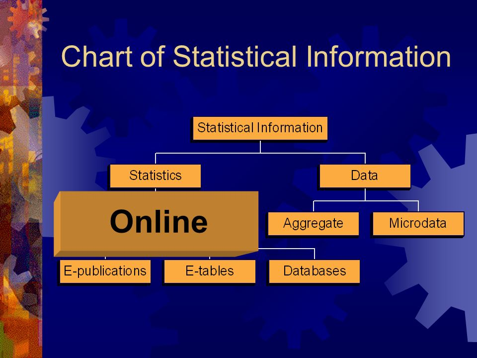 Chart of Statistical Information Online
