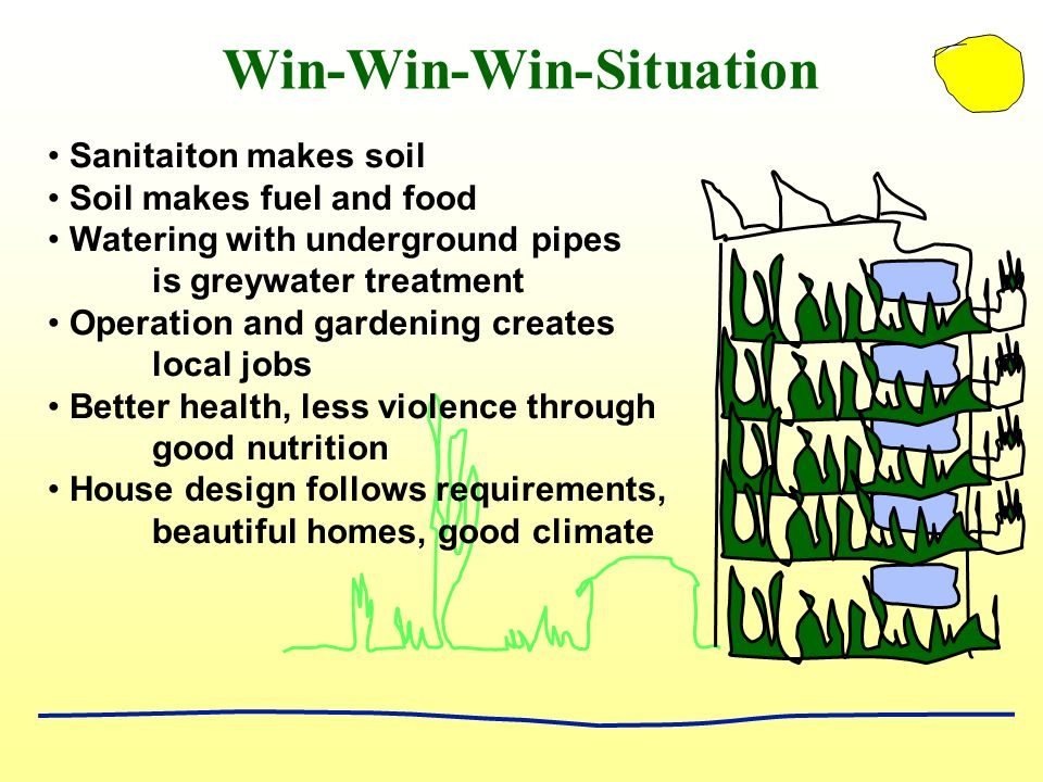 Win-Win-Win-Situation Sanitaiton makes soil Soil makes fuel and food Watering with underground pipes is greywater treatment Operation and gardening creates local jobs Better health, less violence through good nutrition House design follows requirements, beautiful homes, good climate