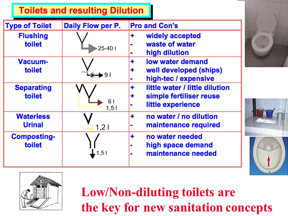 Low/Non-diluting toilets are the key for new sanitation concepts