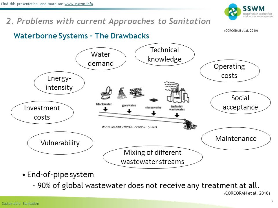 Sustainable Sanitation Find this presentation and more on: www.ssswm.info.www.ssswm.info Waterborne Systems – The Drawbacks End-of-pipe system - 90% of global wastewater does not receive any treatment at all.