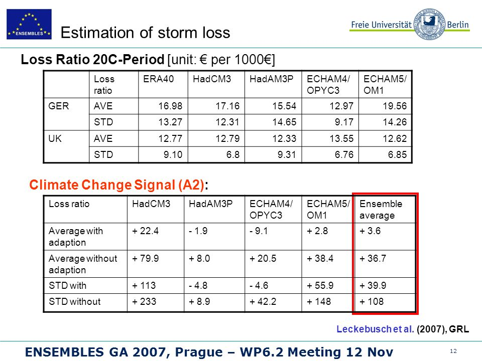 12 ENSEMBLES GA 2007, Prague – WP6.2 Meeting 12 Nov Estimation of storm loss Loss Ratio 20C-Period [unit: per 1000] Leckebusch et al.