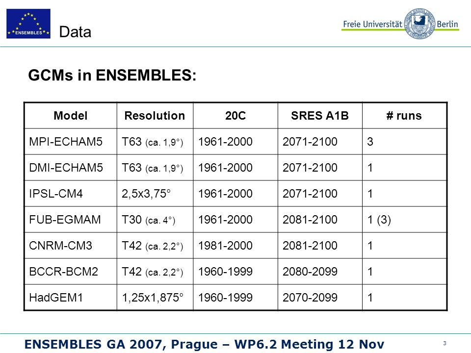 3 ENSEMBLES GA 2007, Prague – WP6.2 Meeting 12 Nov Data GCMs in ENSEMBLES: ModelResolution20CSRES A1B# runs MPI-ECHAM5T63 (ca.