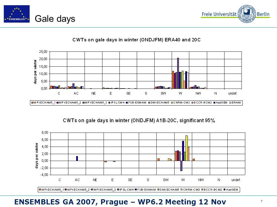 7 ENSEMBLES GA 2007, Prague – WP6.2 Meeting 12 Nov Gale days