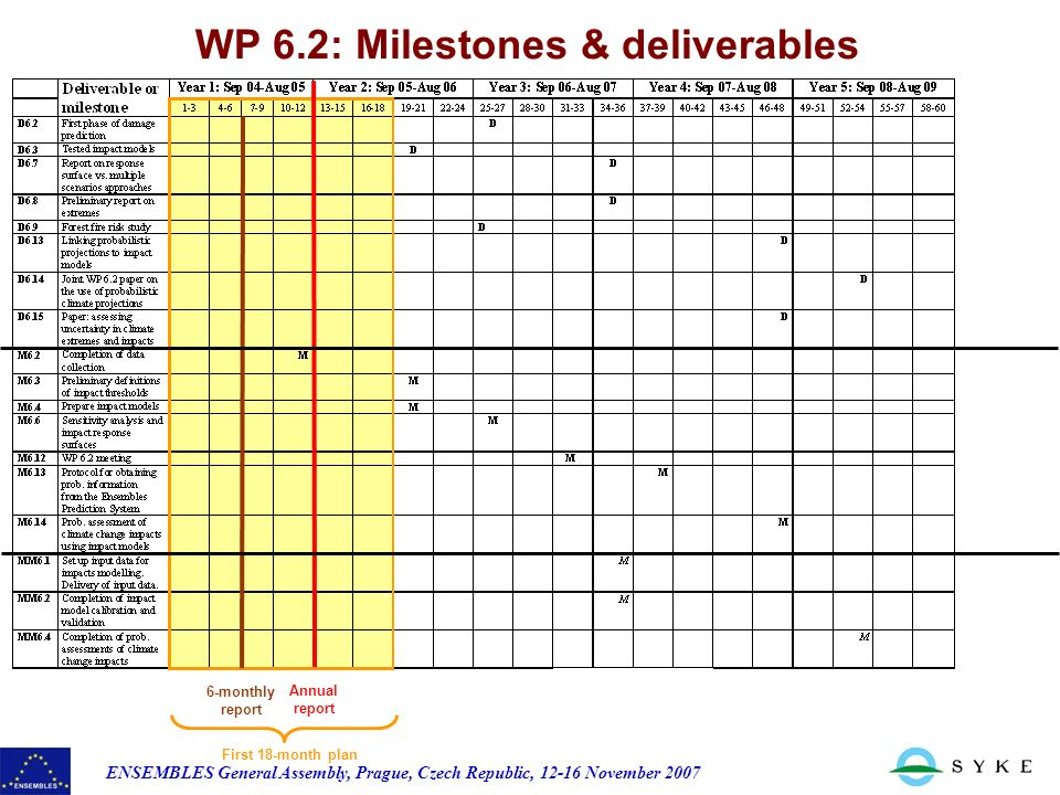 ENSEMBLES General Assembly, Prague, Czech Republic, November 2007 WP 6.2: Milestones & deliverables 6-monthly report Annual report First 18-month plan