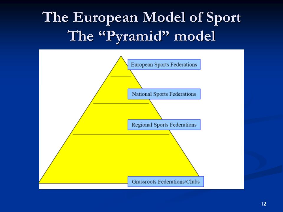 12 The European Model of Sport The Pyramid model