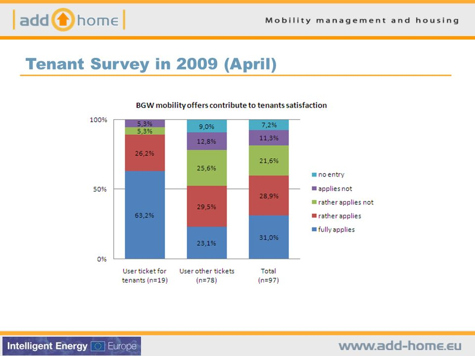 Tenant Survey in 2009 (April)