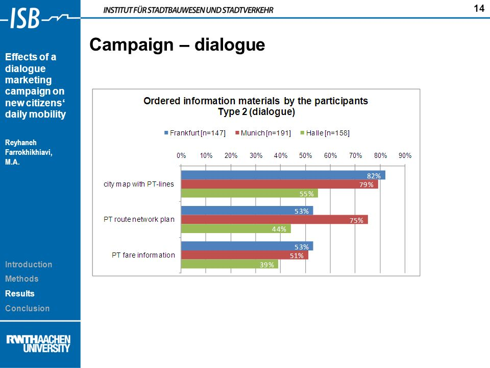14 Effects of a dialogue marketing campaign on new citizens daily mobility Reyhaneh Farrokhikhiavi, M.A.