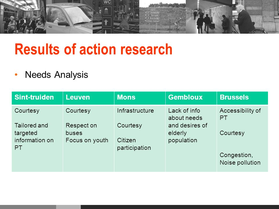 Results of action research Needs Analysis Sint-truidenLeuvenMonsGemblouxBrussels Courtesy Tailored and targeted information on PT Courtesy Respect on buses Focus on youth Infrastructure Courtesy Citizen participation Lack of info about needs and desires of elderly population Accessibility of PT Courtesy Congestion, Noise pollution