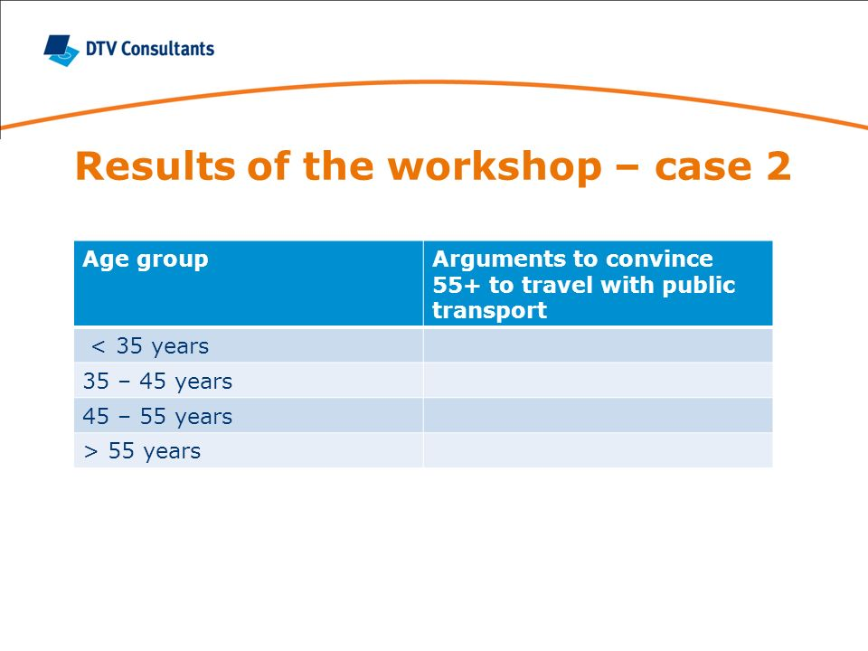 Results of the workshop – case 2 Age groupArguments to convince 55+ to travel with public transport < 35 years 35 – 45 years 45 – 55 years > 55 years