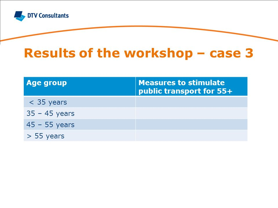 Results of the workshop – case 3 Age groupMeasures to stimulate public transport for 55+ < 35 years 35 – 45 years 45 – 55 years > 55 years
