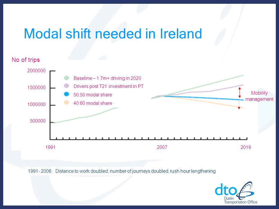Modal shift needed in Ireland Baseline – 1.7m+ driving in 2020 Drivers post T21 investment in PT 50:50 modal share 40:60 modal share 2000000 1500000 1000000 500000 199120072019 Mobility management No of trips 1991- 2006: Distance to work doubled; number of journeys doubled, rush hour lengthening