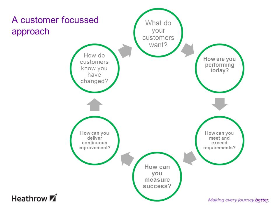 What do your customers want. How are you performing today.