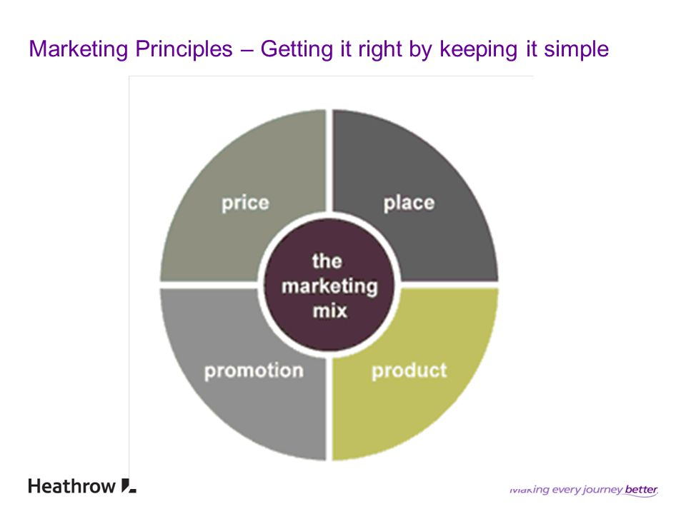 Marketing Principles – Getting it right by keeping it simple