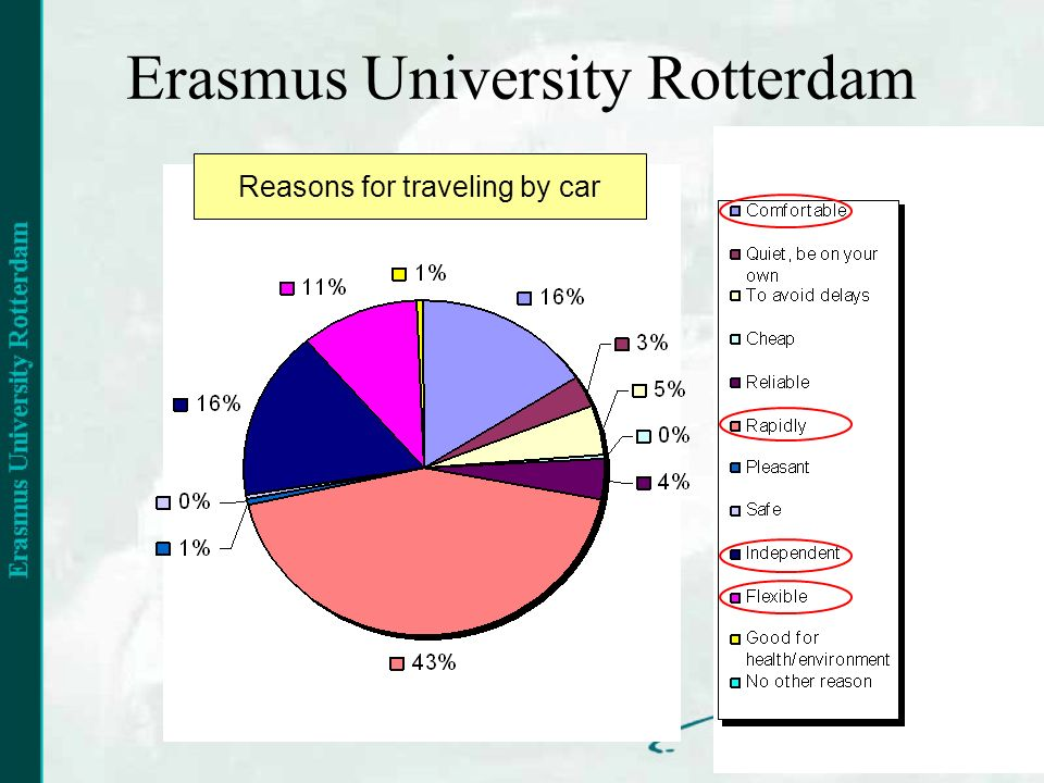 Erasmus University Rotterdam Reasons for traveling by car