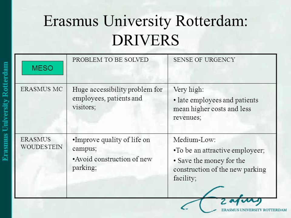 Erasmus University Rotterdam: DRIVERS PROBLEM TO BE SOLVEDSENSE OF URGENCY ERASMUS MC Huge accessibility problem for employees, patients and visitors; Very high: late employees and patients mean higher costs and less revenues; ERASMUS WOUDESTEIN Improve quality of life on campus; Avoid construction of new parking; Medium-Low: To be an attractive employeer; Save the money for the construction of the new parking facility; MESO