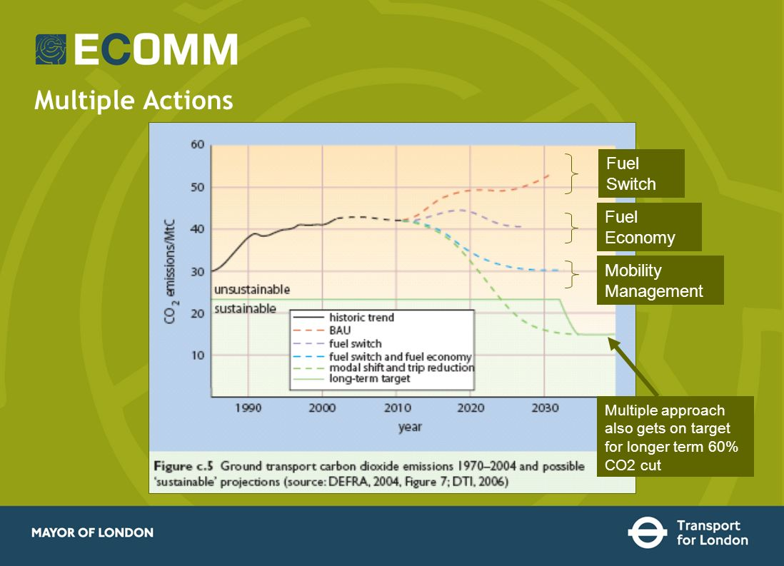 Multiple Actions Multiple approach also gets on target for longer term 60% CO2 cut Fuel Switch Fuel Economy Mobility Management