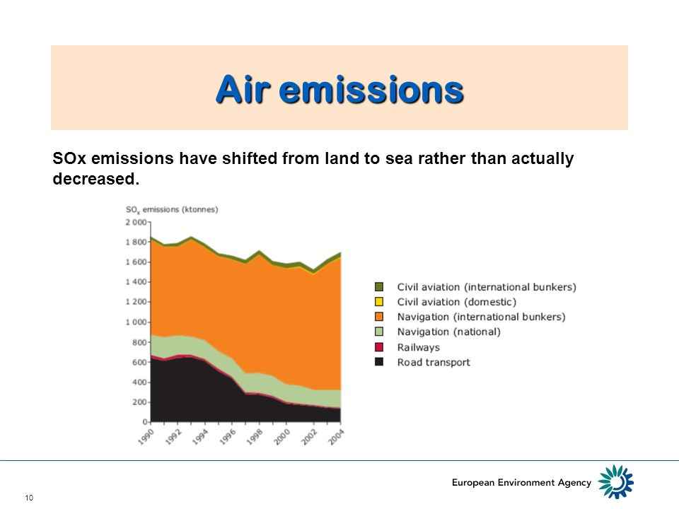 10 Air emissions SOx emissions have shifted from land to sea rather than actually decreased.