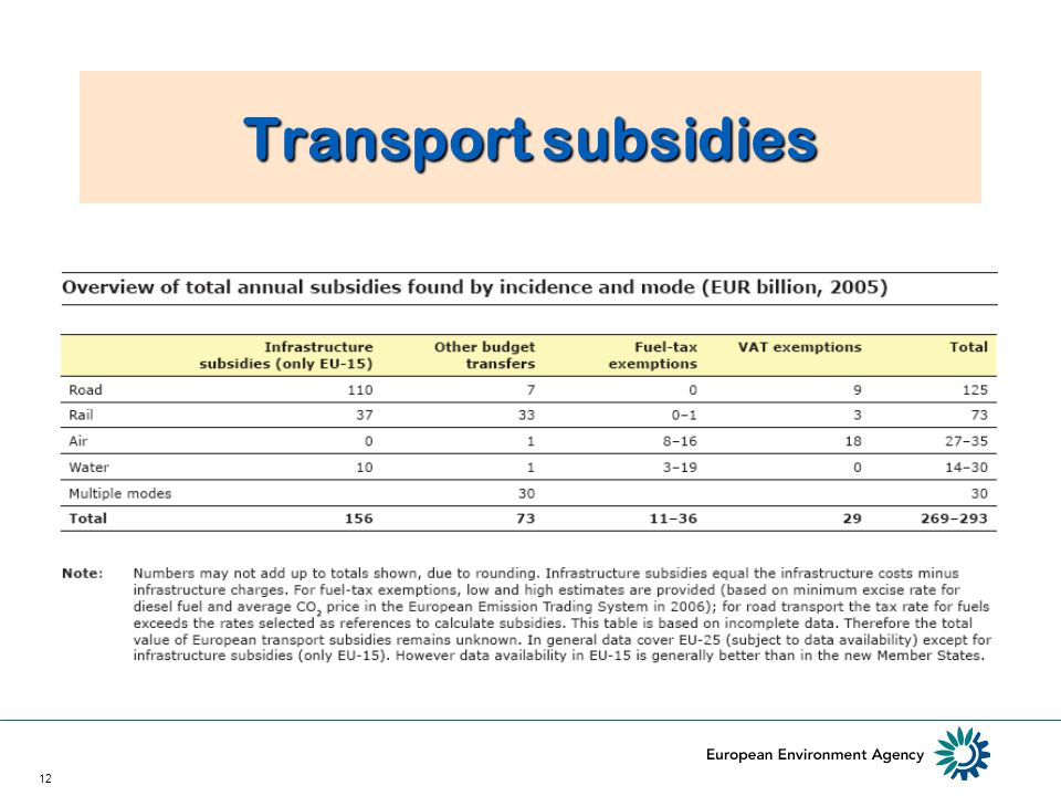 12 Transport subsidies