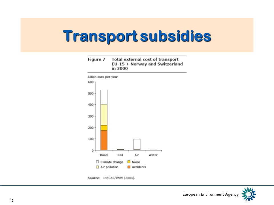 13 Transport subsidies