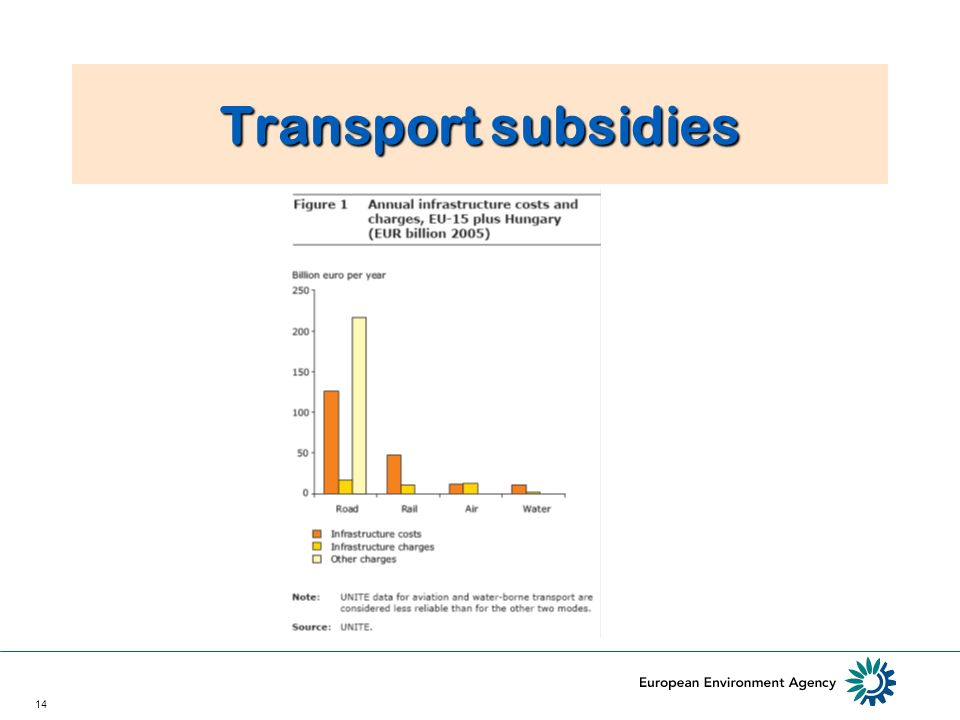 14 Transport subsidies