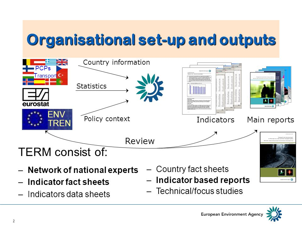 2 Organisational set-up and outputs Indicators EEA Main reports ENV TREN Country information Policy context Statistics Review –Country fact sheets –Indicator based reports –Technical/focus studies TERM consist of: PCPs T ransport –Network of national experts –Indicator fact sheets –Indicators data sheets