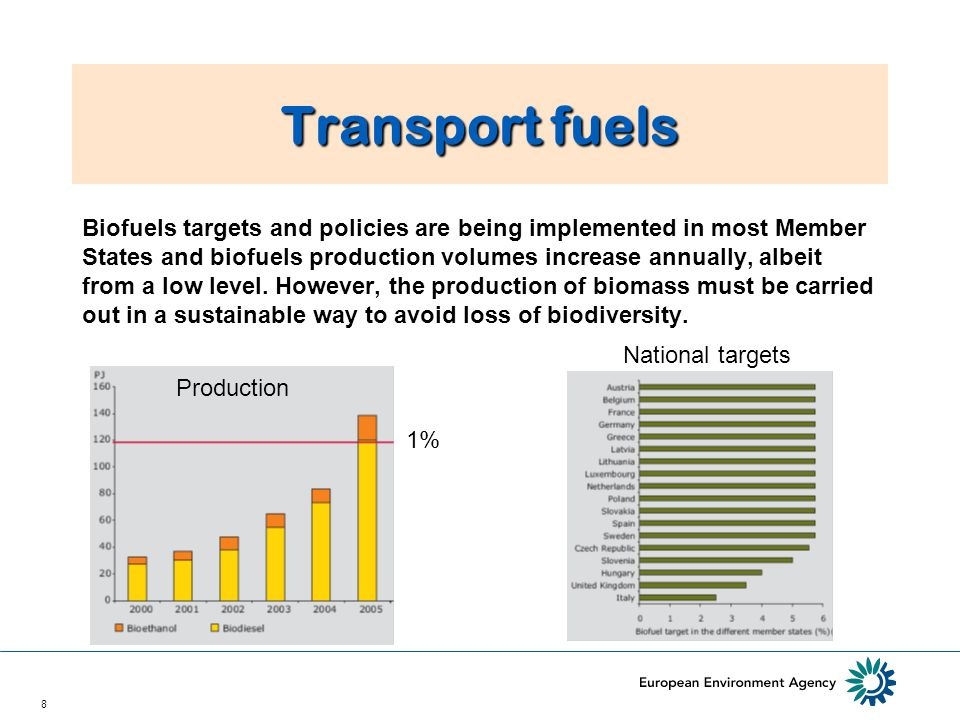 8 Transport fuels Biofuels targets and policies are being implemented in most Member States and biofuels production volumes increase annually, albeit from a low level.