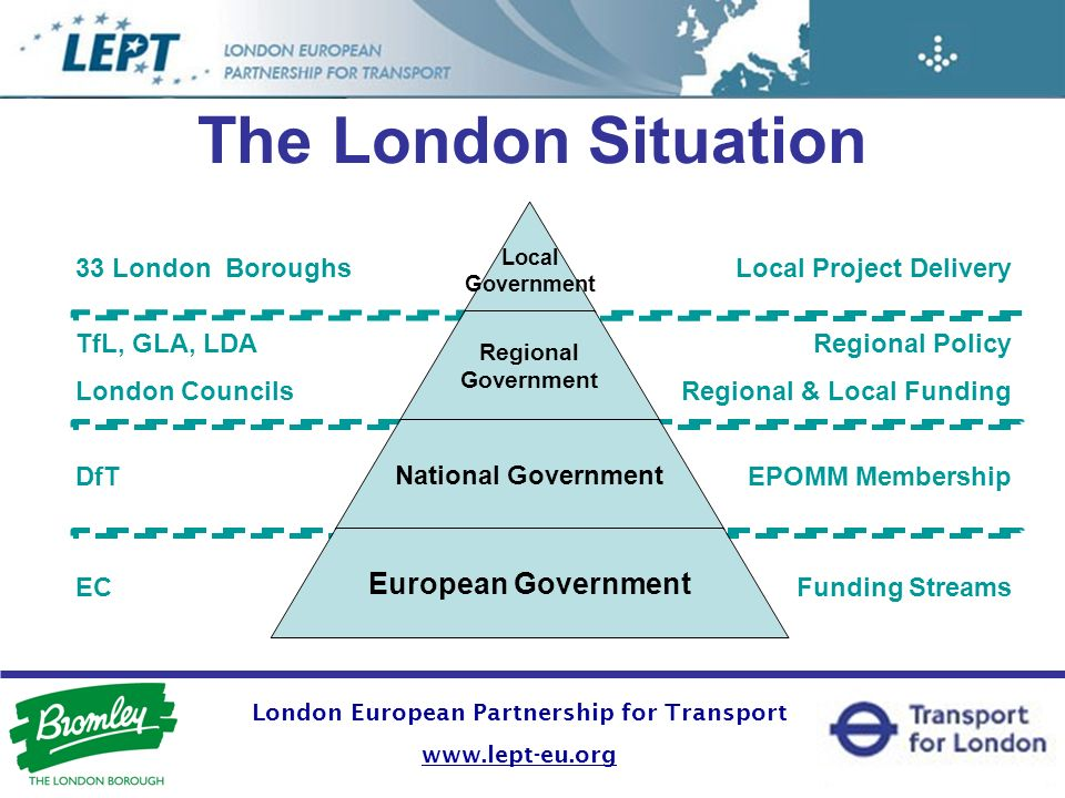 Local Project Delivery Regional Policy Regional & Local Funding EPOMM Membership Funding Streams 33 London Boroughs TfL, GLA, LDA London Councils DfT EC The London Situation London European Partnership for Transport