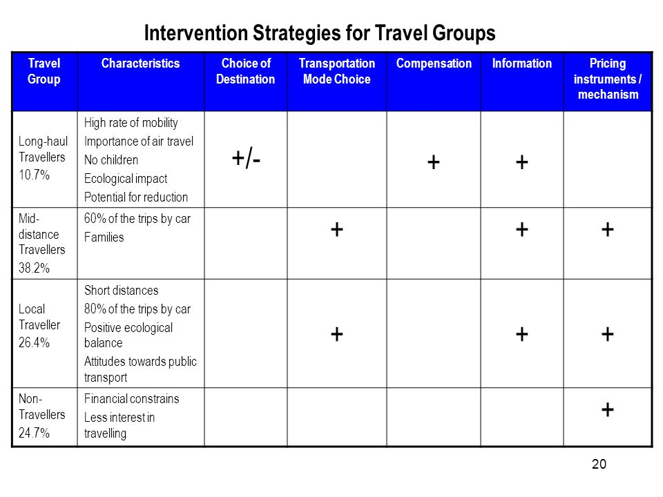 20 Intervention Strategies for Travel Groups Travel Group CharacteristicsChoice of Destination Transportation Mode Choice CompensationInformationPricing instruments / mechanism Long-haul Travellers 10.7% High rate of mobility Importance of air travel No children Ecological impact Potential for reduction +/- + + Mid- distance Travellers 38.2% 60% of the trips by car Families +++ Local Traveller 26.4% Short distances 80% of the trips by car Positive ecological balance Attitudes towards public transport + + + Non- Travellers 24.7% Financial constrains Less interest in travelling +