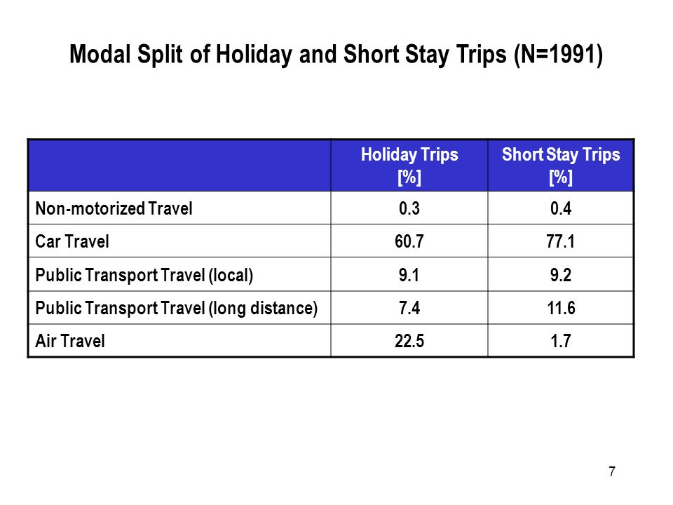 7 Holiday Trips [%] Short Stay Trips [%] Non-motorized Travel0.30.4 Car Travel60.777.1 Public Transport Travel (local)9.19.2 Public Transport Travel (long distance)7.411.6 Air Travel22.51.7 Modal Split of Holiday and Short Stay Trips (N=1991)