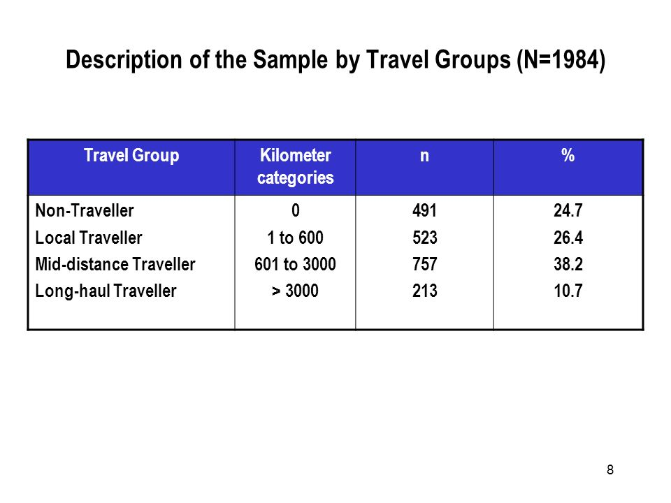 8 Description of the Sample by Travel Groups (N=1984) Travel GroupKilometer categories n% Non-Traveller Local Traveller Mid-distance Traveller Long-haul Traveller 0 1 to 600 601 to 3000 > 3000 491 523 757 213 24.7 26.4 38.2 10.7