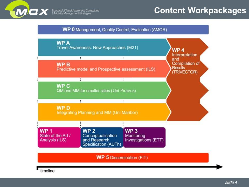 slide 4 Content Workpackages