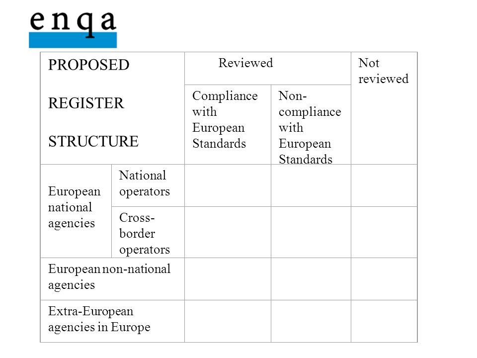 PROPOSED REGISTER STRUCTURE ReviewedNot reviewed Compliance with European Standards Non- compliance with European Standards European national agencies National operators Cross- border operators European non-national agencies Extra-European agencies in Europe