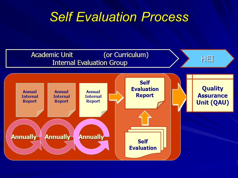 Self Evaluation Process Annually Annual Internal Report Annually Annually Self Evaluation Self Evaluation Report Quality Assurance Unit (QAU) Academic Unit (or Curriculum) Internal Evaluation Group HEI