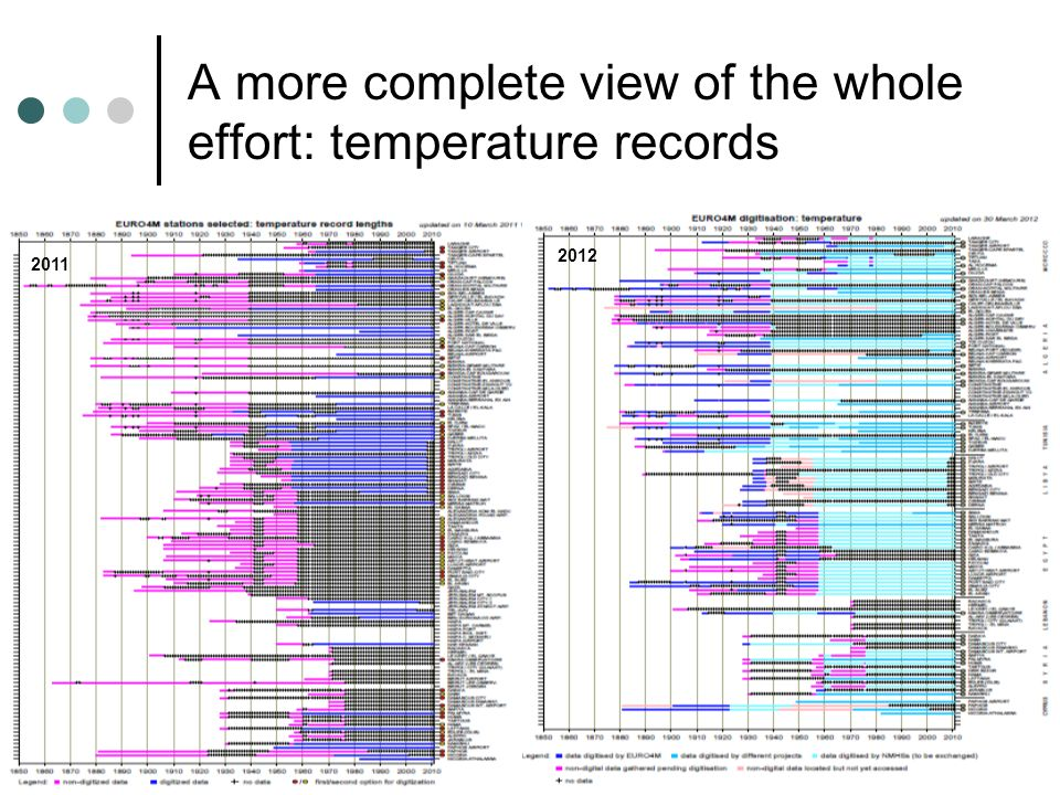 A more complete view of the whole effort: temperature records 2011 2012