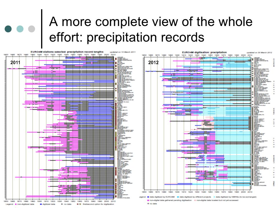 A more complete view of the whole effort: precipitation records 20112012
