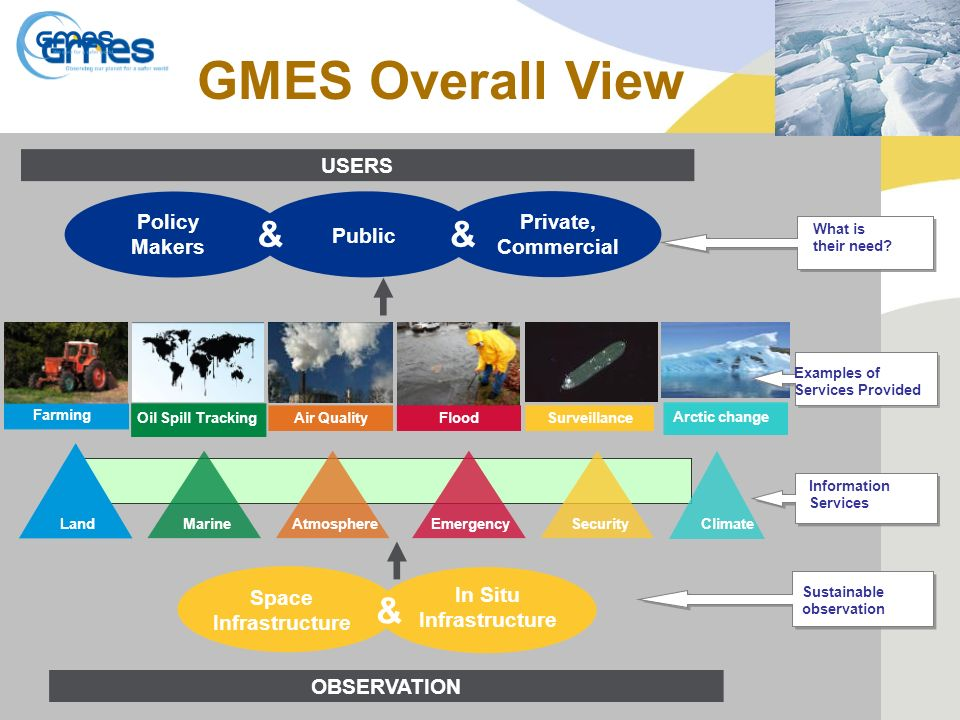 GMES Overall View What is their need.