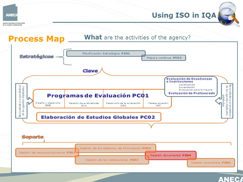 Using ISO in IQA What are the activities of the agency Process Map