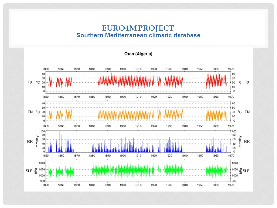 EURO4M PROJECT Southern Mediterranean climatic database