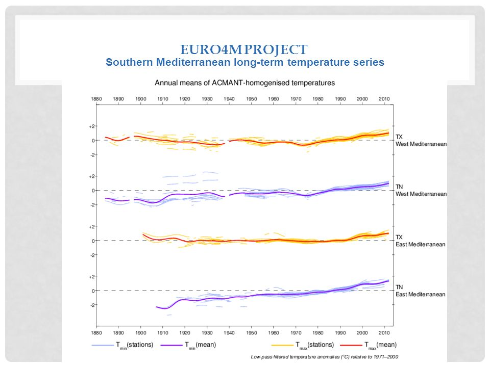 EURO4M PROJECT Southern Mediterranean long-term temperature series