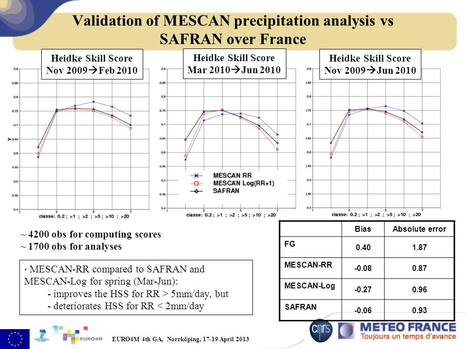 EURO4M 4th GA, Norrköping, 17-19 April 2013 Validation of MESCAN precipitation analysis vs SAFRAN over France ~ 4200 obs for computing scores ~ 1700 obs for analyses Heidke Skill Score Mar 2010 Jun 2010 Heidke Skill Score Nov 2009 Jun 2010 MESCAN-RR compared to SAFRAN and MESCAN-Log for spring (Mar-Jun): - improves the HSS for RR > 5mm/day, but - deteriorates HSS for RR < 2mm/day Heidke Skill Score Nov 2009 Feb 2010 BiasAbsolute error FG 0.401.87 MESCAN-RR -0.080.87 MESCAN-Log -0.270.96 SAFRAN -0.060.93