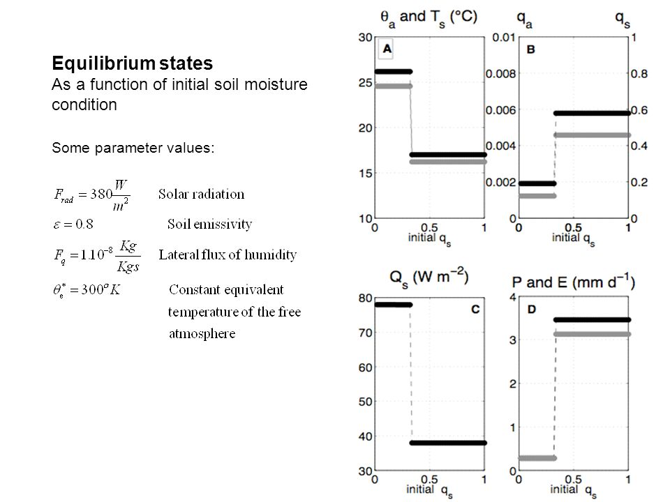 Equilibrium states As a function of initial soil moisture condition Some parameter values: