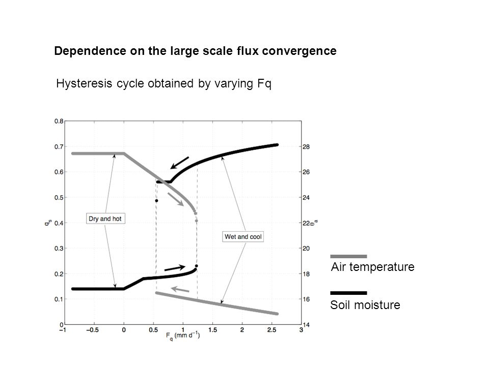 Hysteresis cycle obtained by varying Fq Air temperature Soil moisture Dependence on the large scale flux convergence
