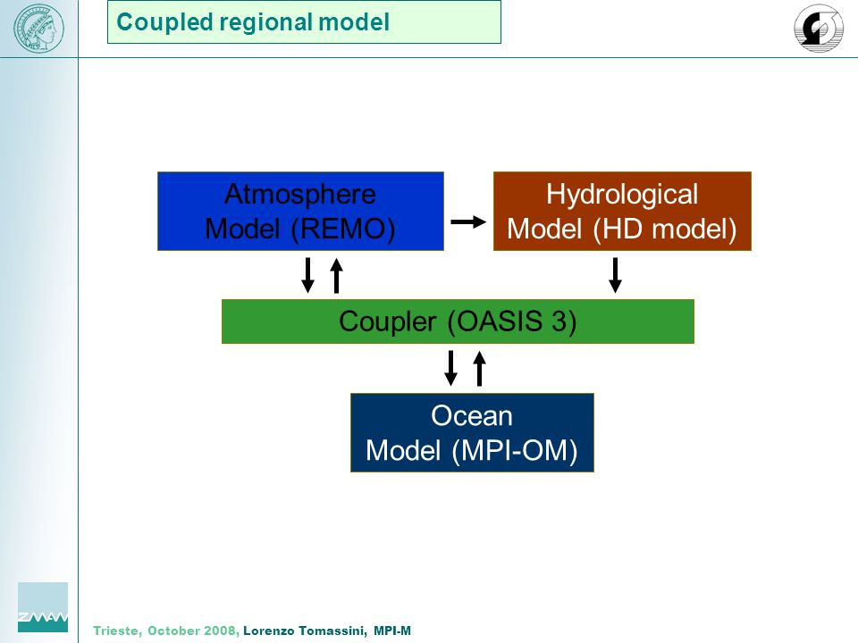 Trieste, October 2008, Lorenzo Tomassini, MPI-M Coupled regional model Atmosphere Model (REMO) Hydrological Model (HD model) Coupler (OASIS 3) Ocean Model (MPI-OM)