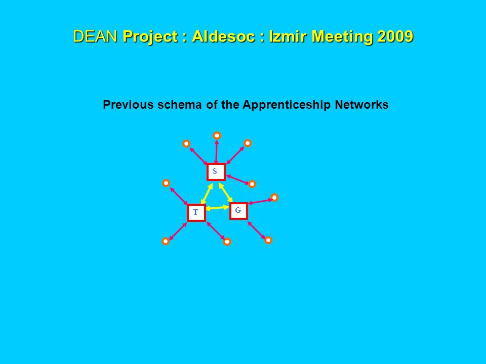 DEAN Project : Aldesoc : Izmir Meeting 2009 DEAN Project : Aldesoc : Izmir Meeting 2009 Previous schema of the Apprenticeship Networks G T S