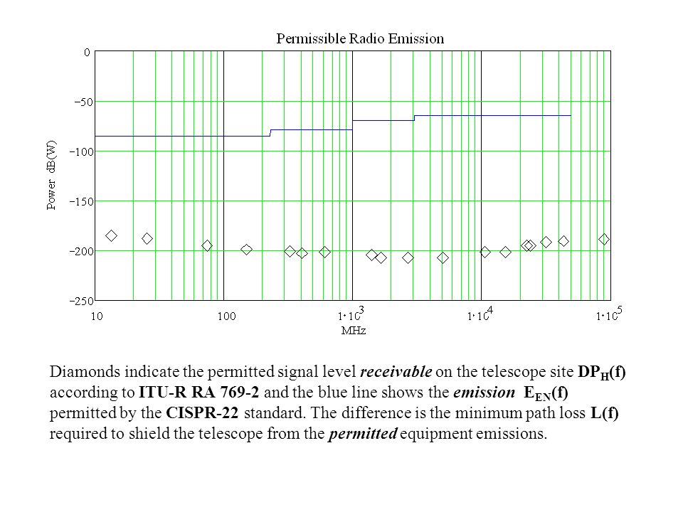 Diamonds indicate the permitted signal level receivable on the telescope site DP H (f) according to ITU-R RA 769-2 and the blue line shows the emission E EN (f) permitted by the CISPR-22 standard.