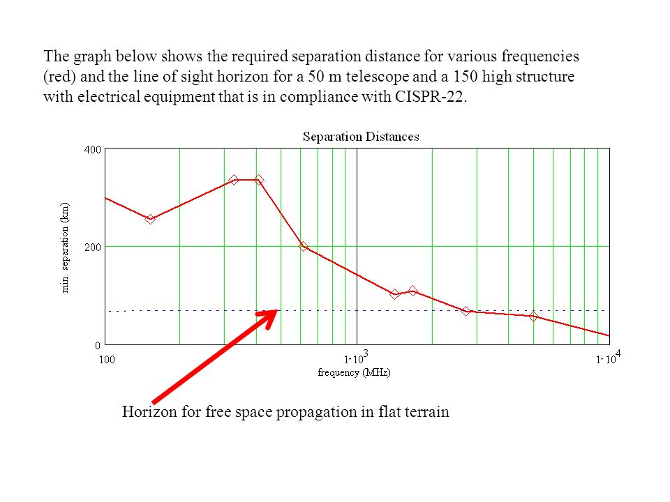 The graph below shows the required separation distance for various frequencies (red) and the line of sight horizon for a 50 m telescope and a 150 high structure with electrical equipment that is in compliance with CISPR-22.