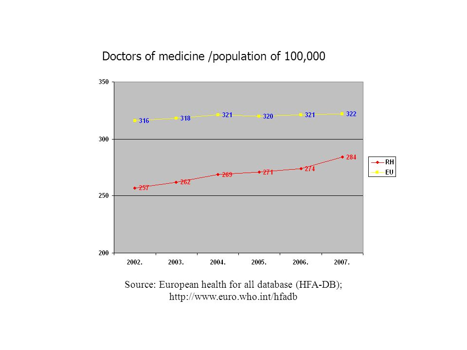 Doctors of medicine /population of 100,000 Source: European health for all database (HFA-DB); http://www.euro.who.int/hfadb