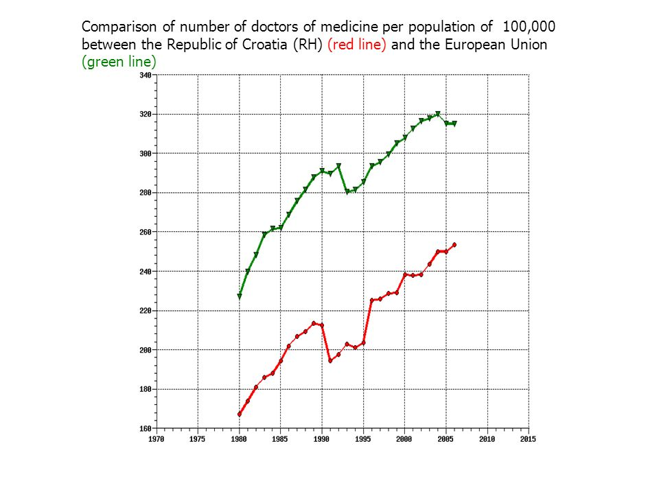 Comparison of number of doctors of medicine per population of 100,000 between the Republic of Croatia (RH) (red line) and the European Union (green line)