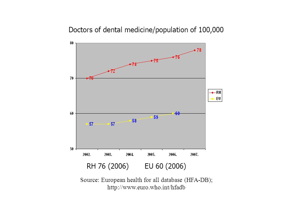 Doctors of dental medicine/population of 100,000 RH 76 (2006)EU 60 (2006) Source: European health for all database (HFA-DB); http://www.euro.who.int/hfadb