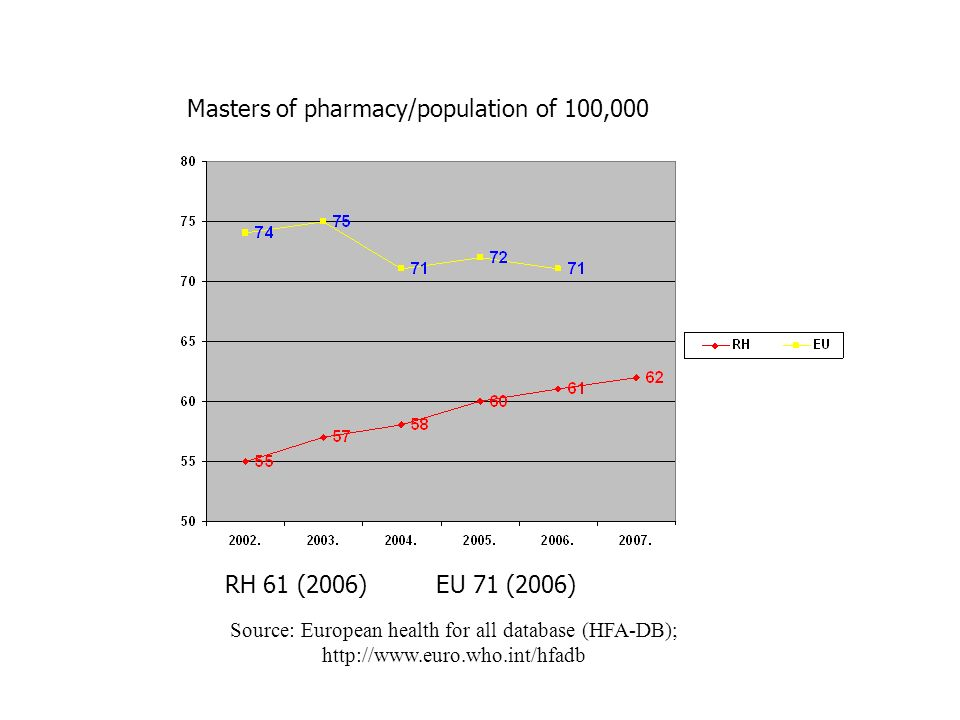 Masters of pharmacy/population of 100,000 RH 61 (2006)EU 71 (2006) Source: European health for all database (HFA-DB); http://www.euro.who.int/hfadb